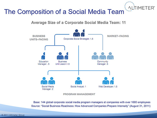 definition-the-corporate-social-media-team-jeremiah-owyang