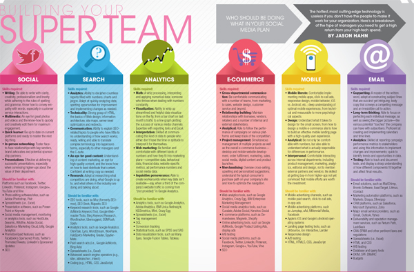 social media superteam