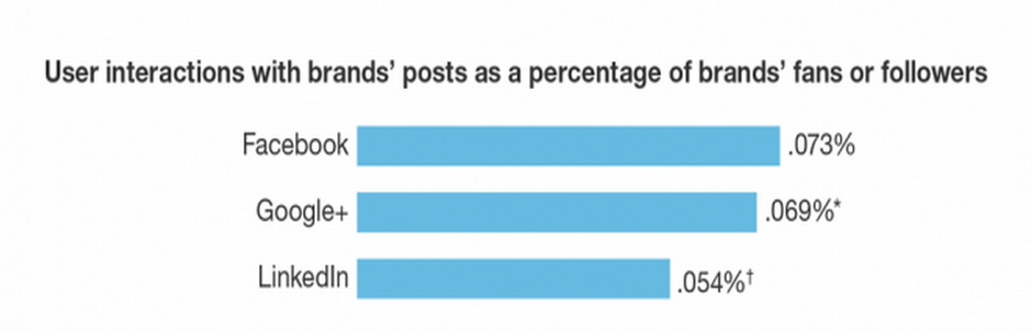 social media interaction rates
