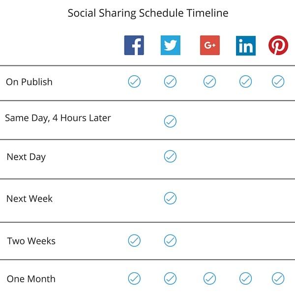 Buffer Social Sharing Schedule