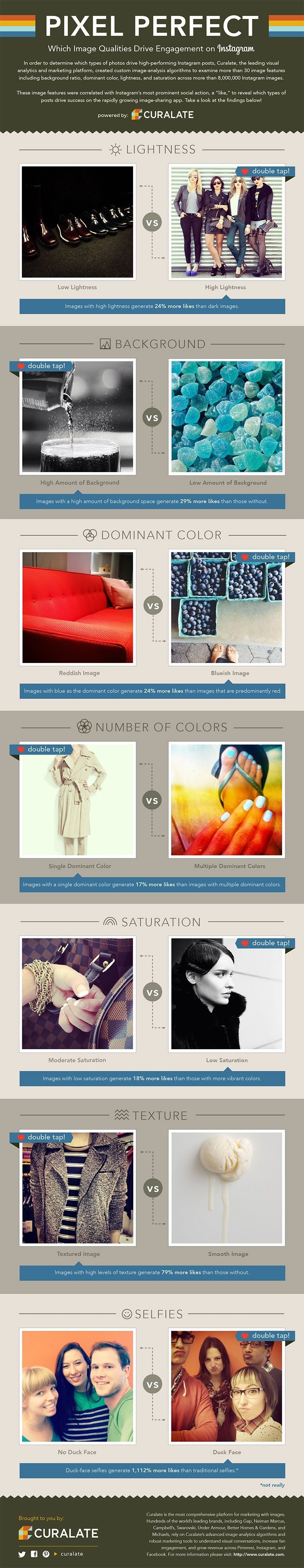 Curalate infographic Instagram