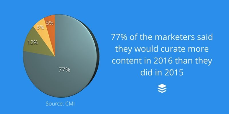 Content Curation Importance
