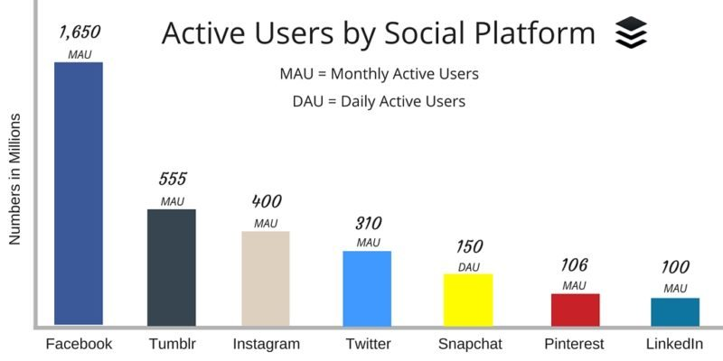 Active Users by Social Platform (4)