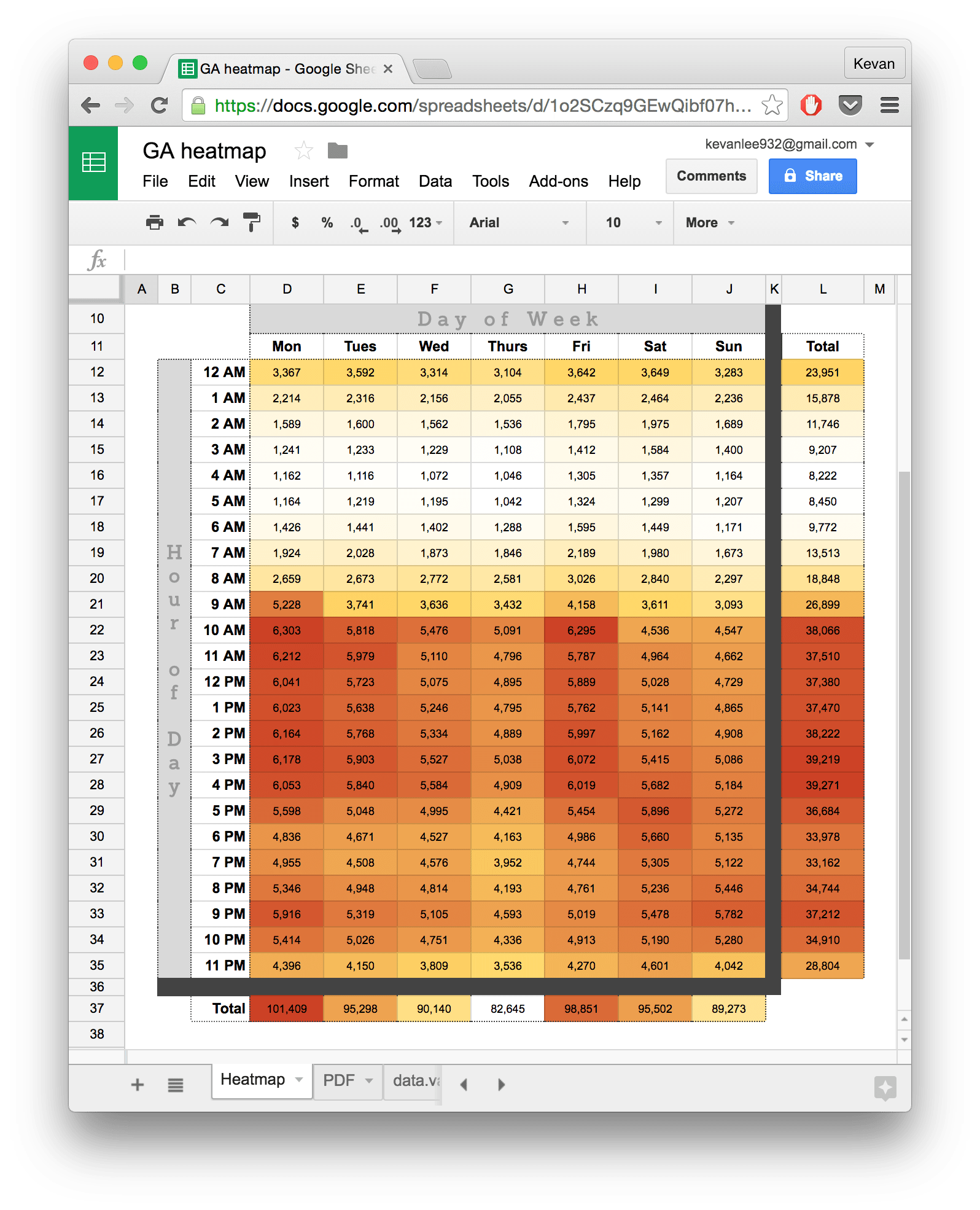 Google Analytics heatmap spreadsheet via Seer
