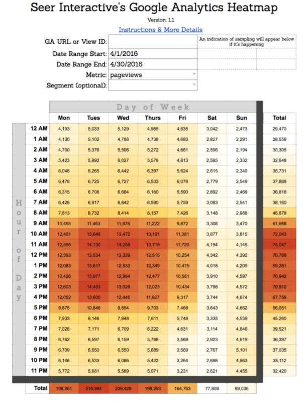 SEER heatmap