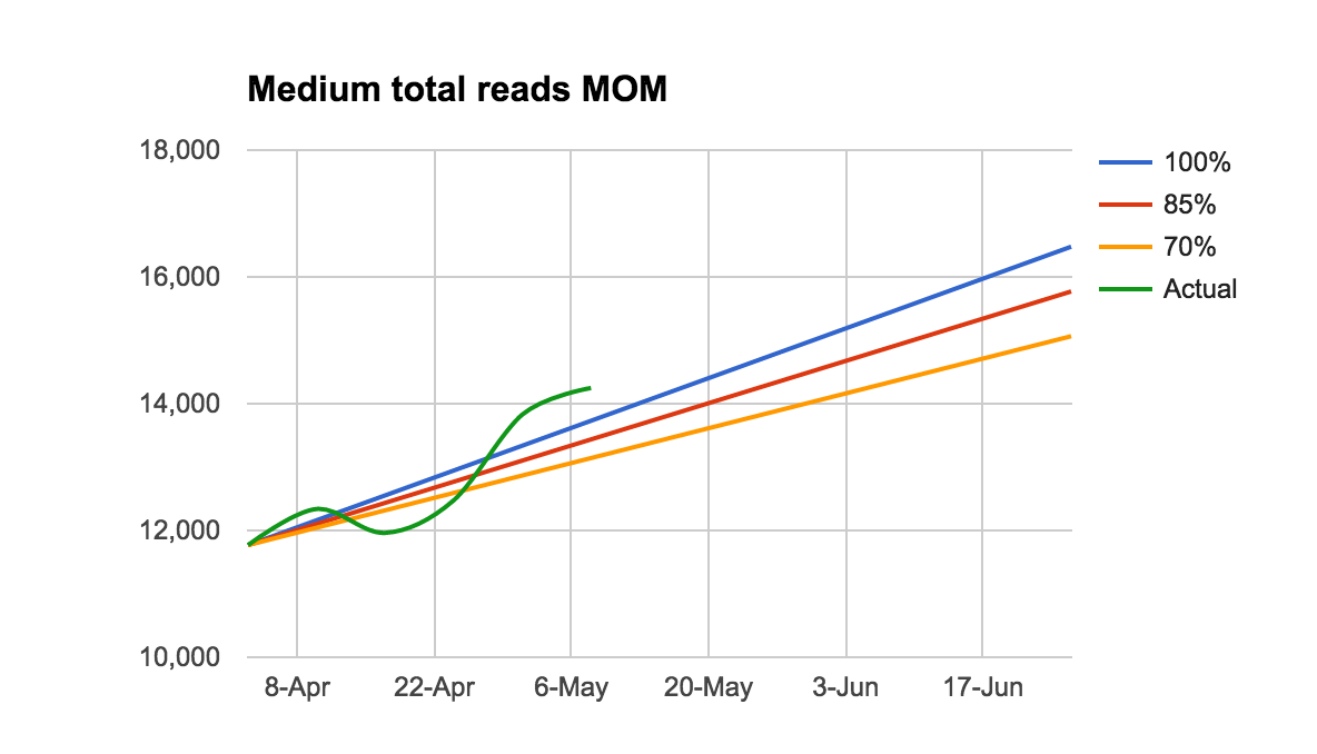 medium reads chart