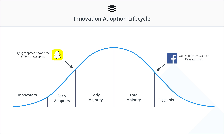 snapchat-innovation