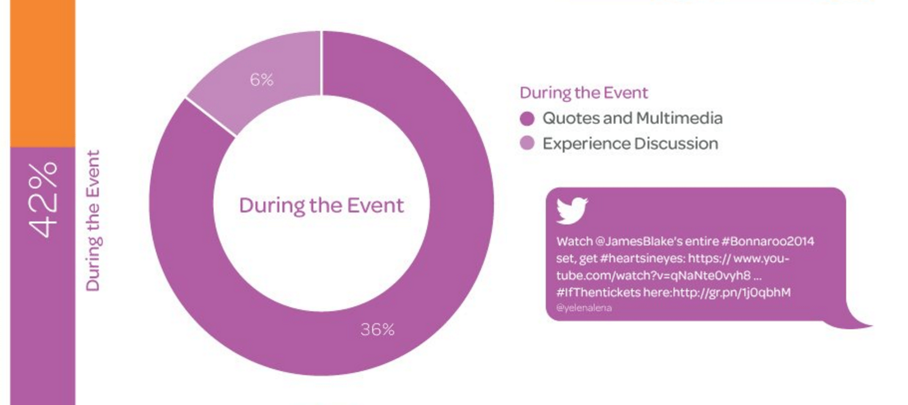 Social media event marketing - during the event