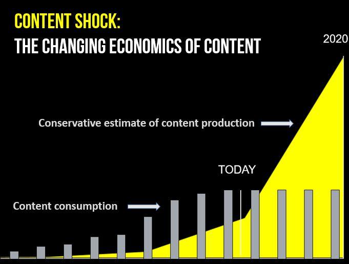 content-shock-graphic