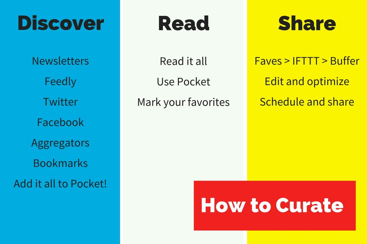 Discover Read Share